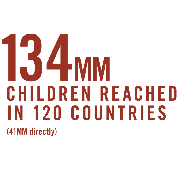 134MM Children reached by Save the Children in 120 countries graphic.