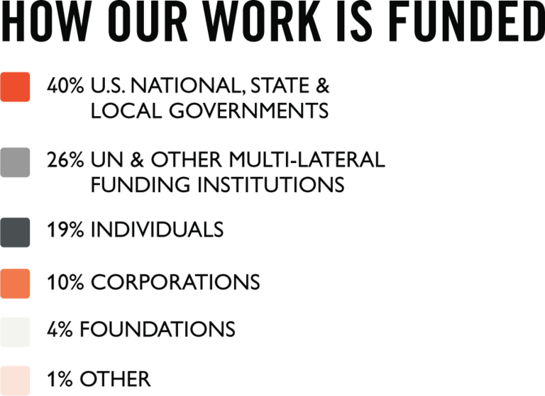 How our work is funded bullet point graphic