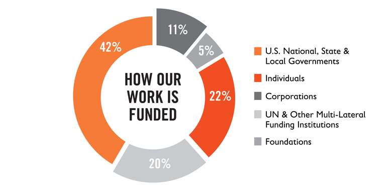 A graphic representation of how Save the Children's work is funded.
