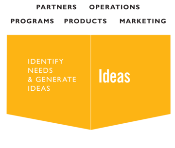 Ideation gate: Partners, operations, programs, products, marketing come together to identify needs and generate ideas to best meet the unmet needs of children.
