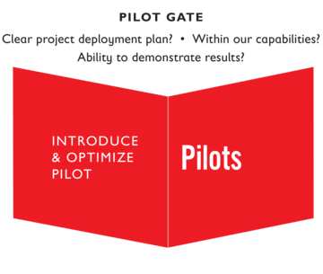 Pilot gate: To introduce and optimize pilots, it's important to ask … Is there a clear project deployment plan? Is it within our capabilities? Do we have the ability to demonstrate results?