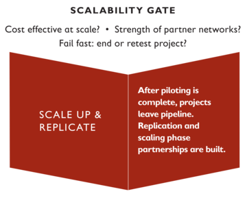 Scalability gate: Ask key questions … is this cost-effective at scale? What is the strength of our partner networks? How can we fail fast and determine whether to end or retest the project? After piloting is complete, projects live the incubator pipeline. Replication and scaling phase partnerships are built.