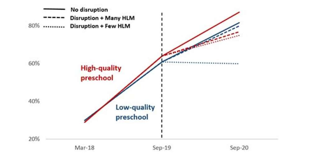 High-quality vs. low-quality preschool results graph