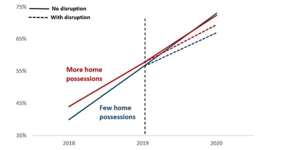 Home possessions results graph