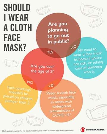 A graphic for kids explains When to wear a cloth face mask.