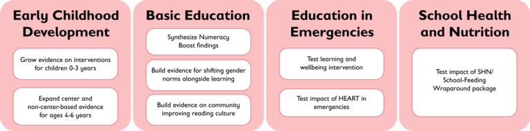 This graphic depicts four areas of programing on our applied research agenda for 2018: Early Childhood Development, Basic Education, Education in Emergencies and School Health and Nutrition. Image credit: Save the Children 2018.