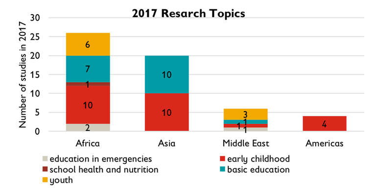 This bar graph indicates the number of research topics in 2017, sorted by country/region. The first bar indicates that there will be 26 studies in Africa, the second indicates there will be 20 in Asia, the third indicates there will be 6 in the Middle East, and the last bar shows 4 studies done in the Americas. Image credit: Save the Children, 2017.