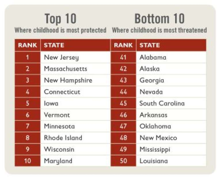 A chart shows the best-ranked states and worst-ranked states where childhood is most and least protected.