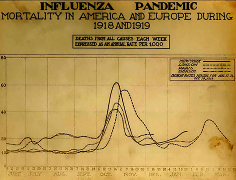 This image from Wikimedia Commons is a photo or scan of a yellowed, stained chart showing the influenza pandemic mortality in America and Europe during 1918 and 1919. It offers a week-by-week look – the highest line on the chart represents a little more than 60,000 deaths in New York around the last week of October 1918. Other areas shown are London, Paris and Berlin. Image credit: Public domain in the United States because it was published or registered with the U.S. Copyright Office before January 1, 1923.